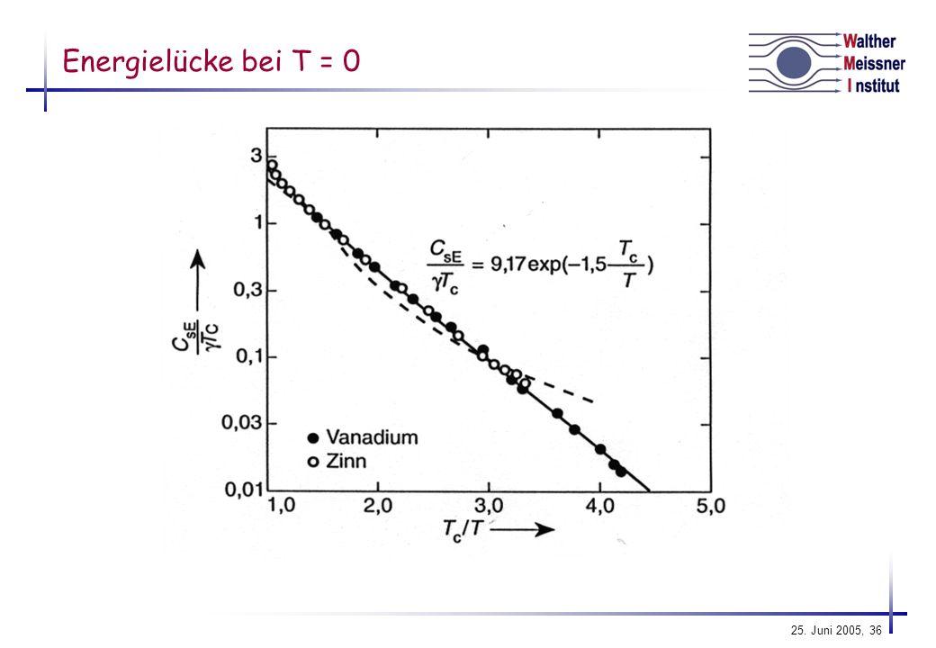 Energielücke bei T = 0