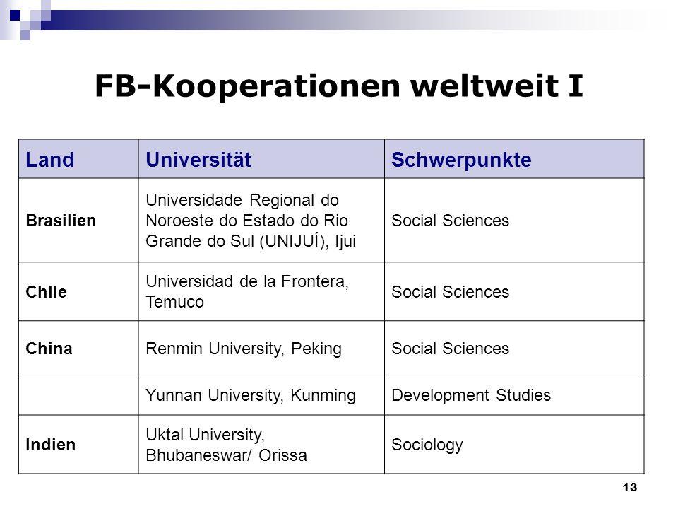 FB-Kooperationen weltweit I