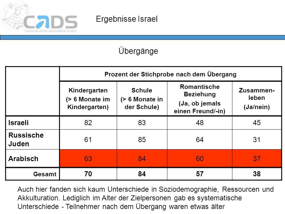 Ergebnisse Israel Übergänge Israeli 82 83 48 45 Russische Juden 61 85