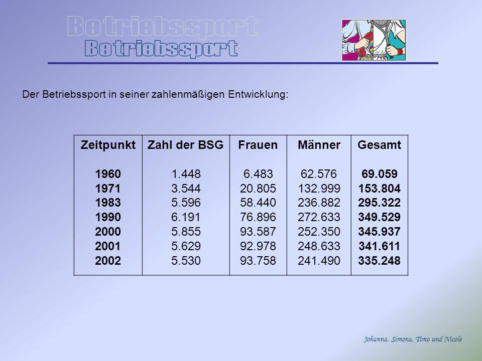Betriebssport Zeitpunkt 1960 1971 1983 1990 2000 2001 2002