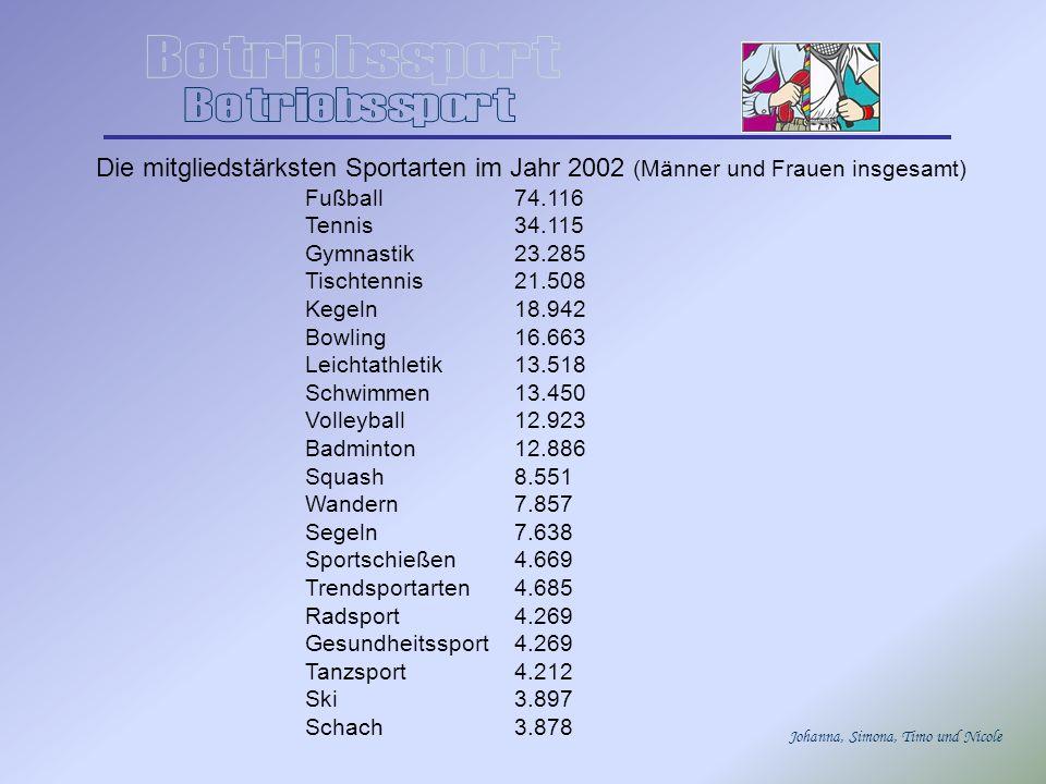 Betriebssport Die mitgliedstärksten Sportarten im Jahr 2002 (Männer und Frauen insgesamt) Fußball 74.116.