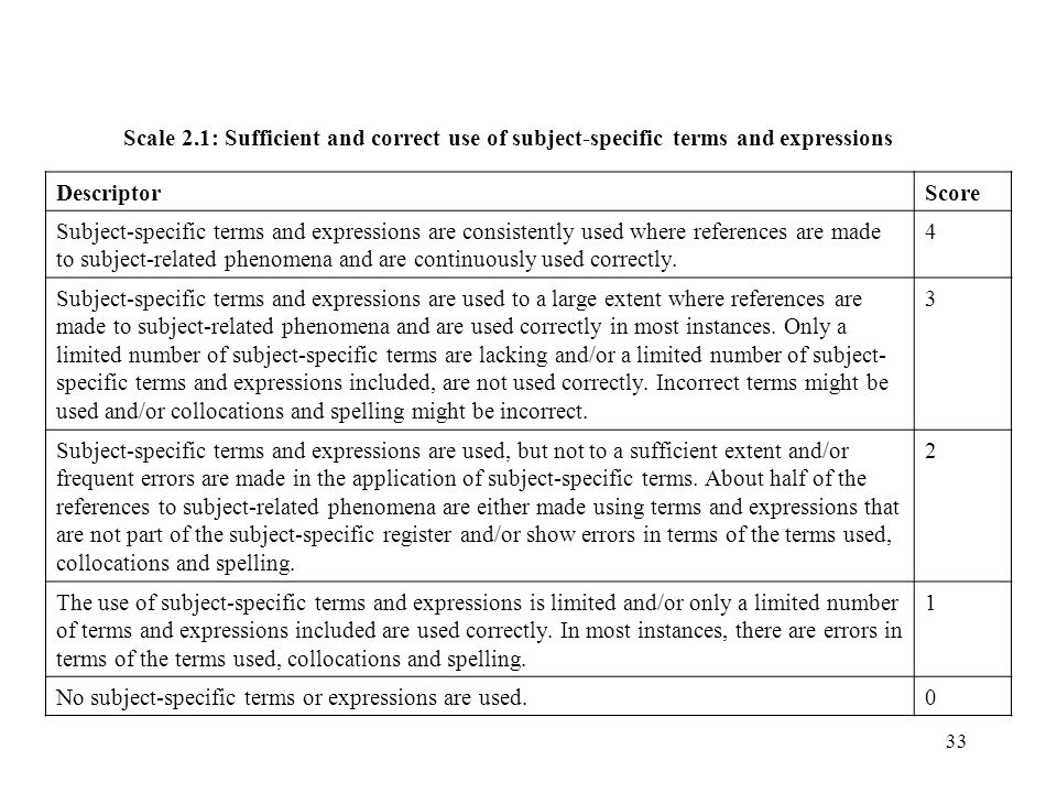 Scale 2.1: Sufficient and correct use of subject-specific terms and expressions