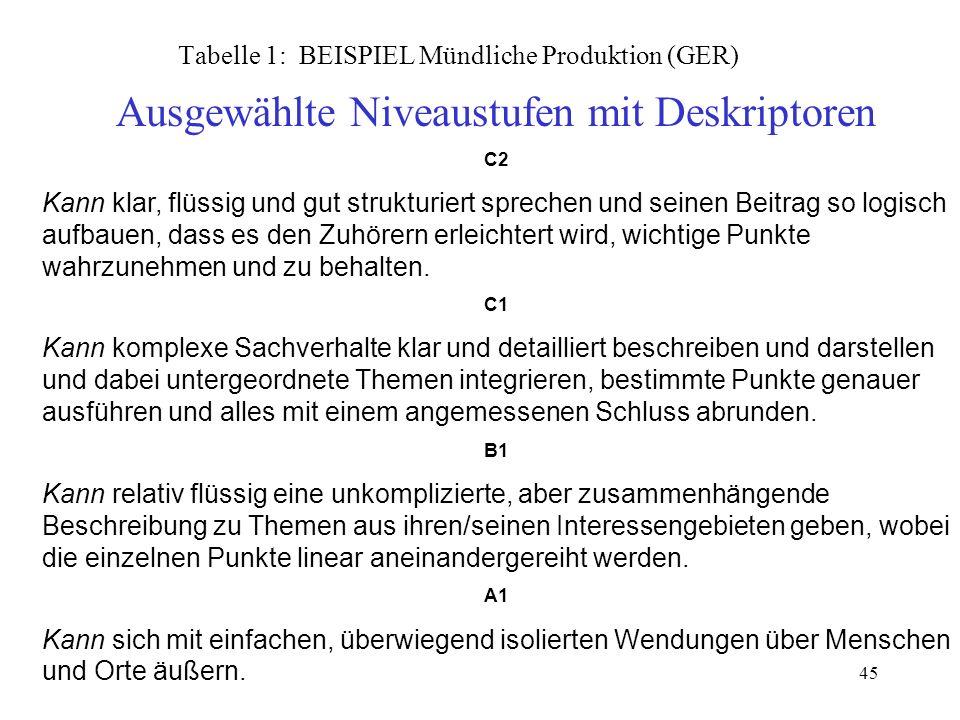 Tabelle 1: BEISPIEL Mündliche Produktion (GER)