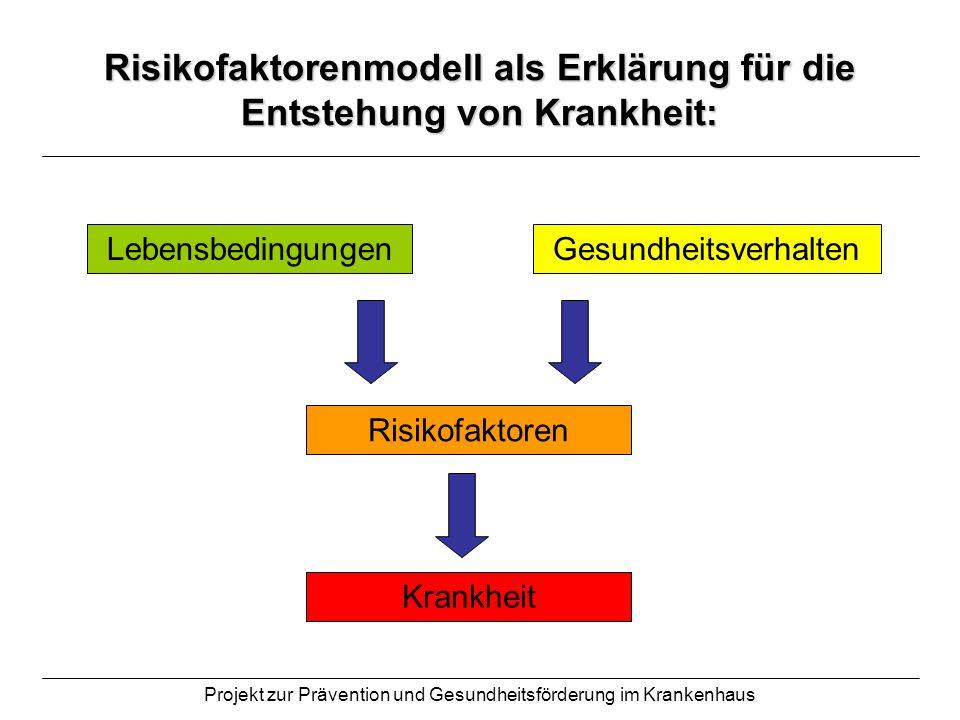 Risikofaktorenmodell als Erklärung für die Entstehung von Krankheit: