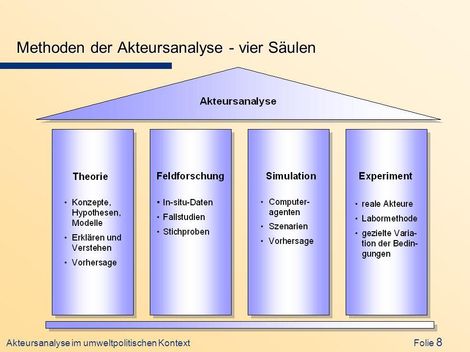 Methoden der Akteursanalyse - vier Säulen