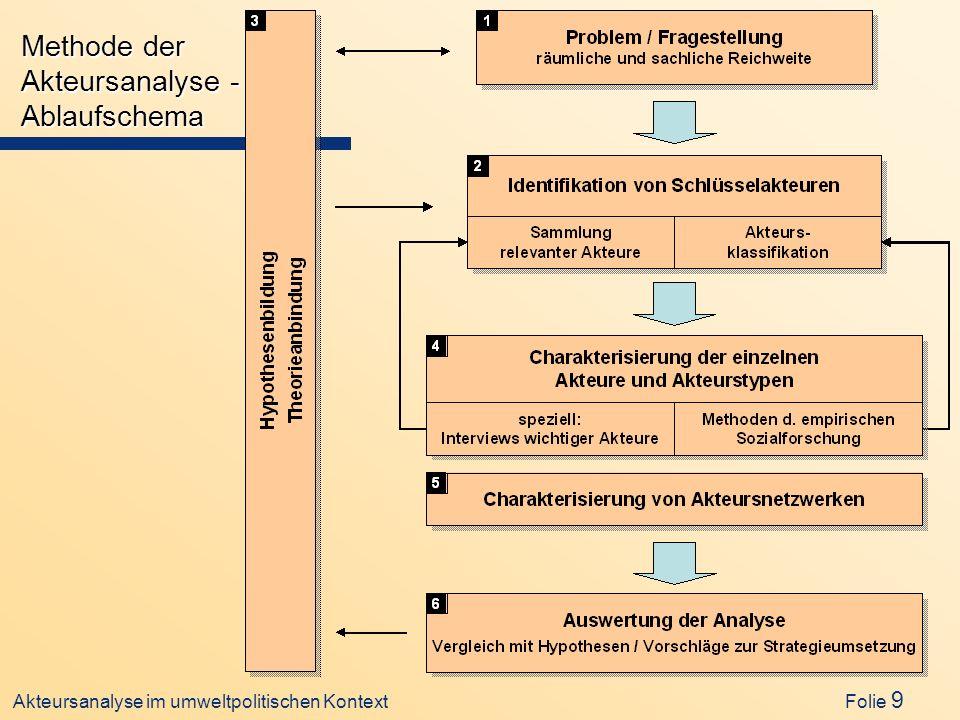 Methode der Akteursanalyse - Ablaufschema