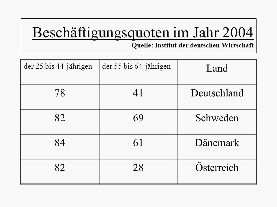 Beschäftigungsquoten im Jahr 2004 Quelle: Institut der deutschen Wirtschaft