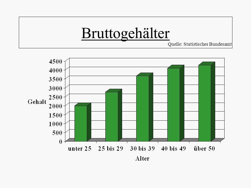 Bruttogehälter Quelle: Statistisches Bundesamt