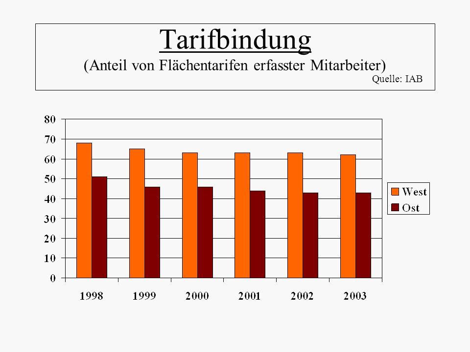 Tarifbindung (Anteil von Flächentarifen erfasster Mitarbeiter)