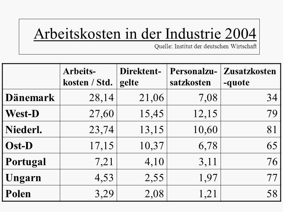 Arbeitskosten in der Industrie 2004 Quelle: Institut der deutschen Wirtschaft