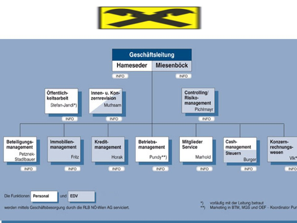 Stabliniensystem: Projektarbeiten