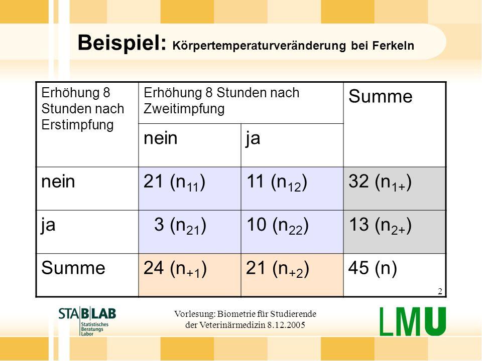 Beispiel: Körpertemperaturveränderung bei Ferkeln