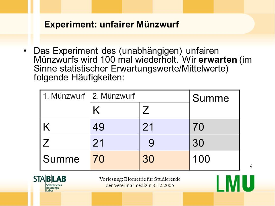 Experiment: unfairer Münzwurf