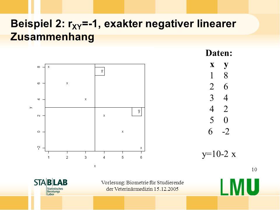Beispiel 2: rXY=-1, exakter negativer linearer Zusammenhang