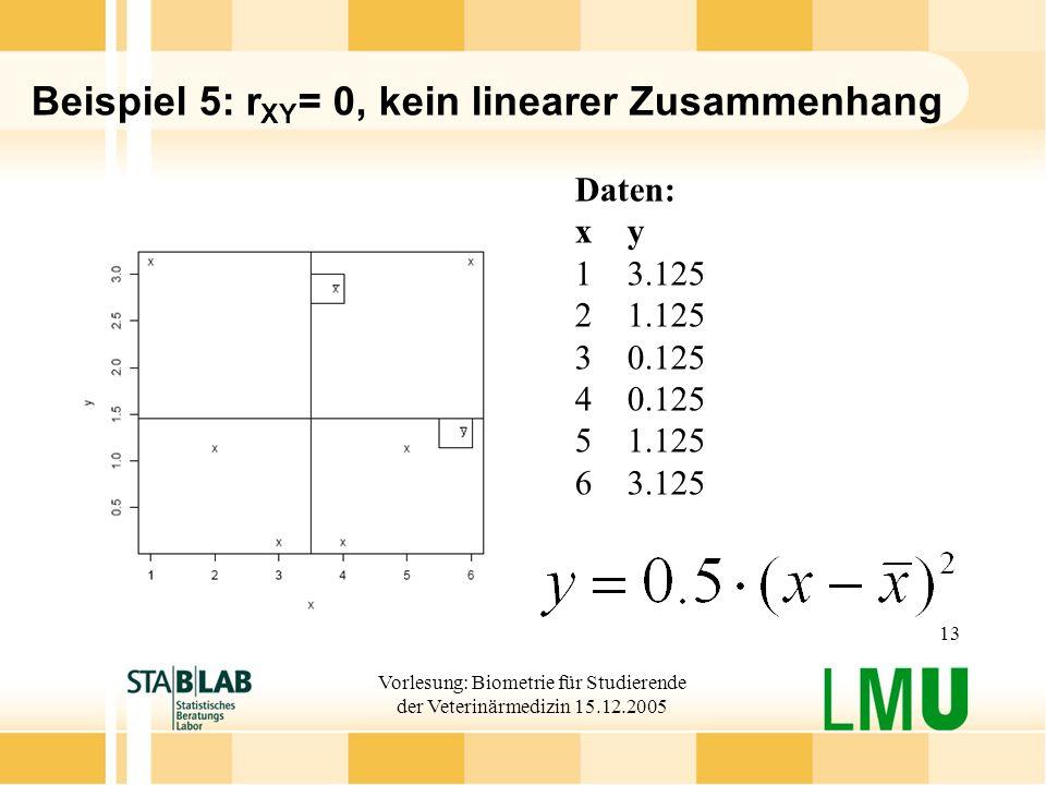 Beispiel 5: rXY= 0, kein linearer Zusammenhang