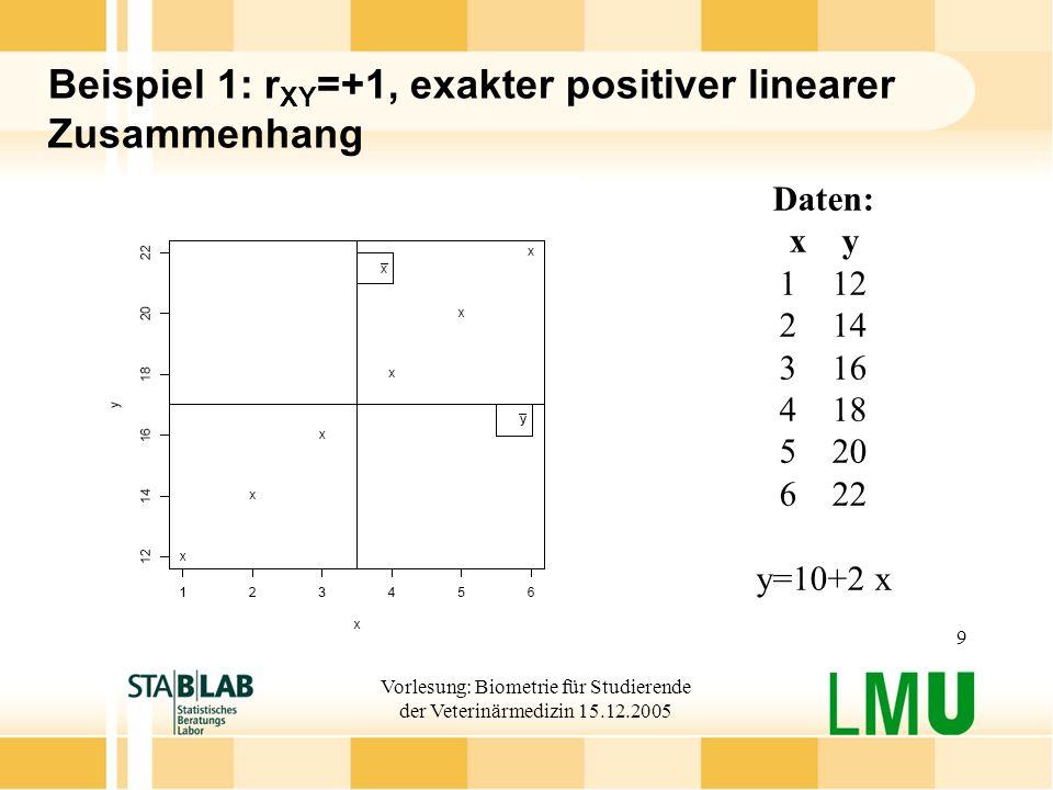 Beispiel 1: rXY=+1, exakter positiver linearer Zusammenhang