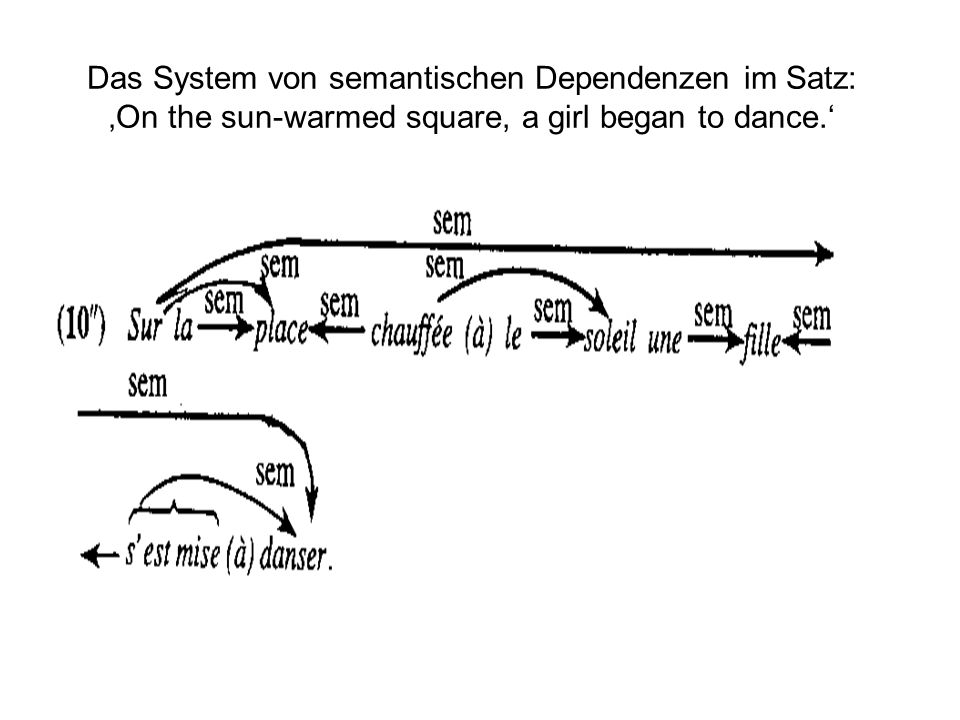 Das System von semantischen Dependenzen im Satz: 'On the sun-warmed square, a girl began to dance.'