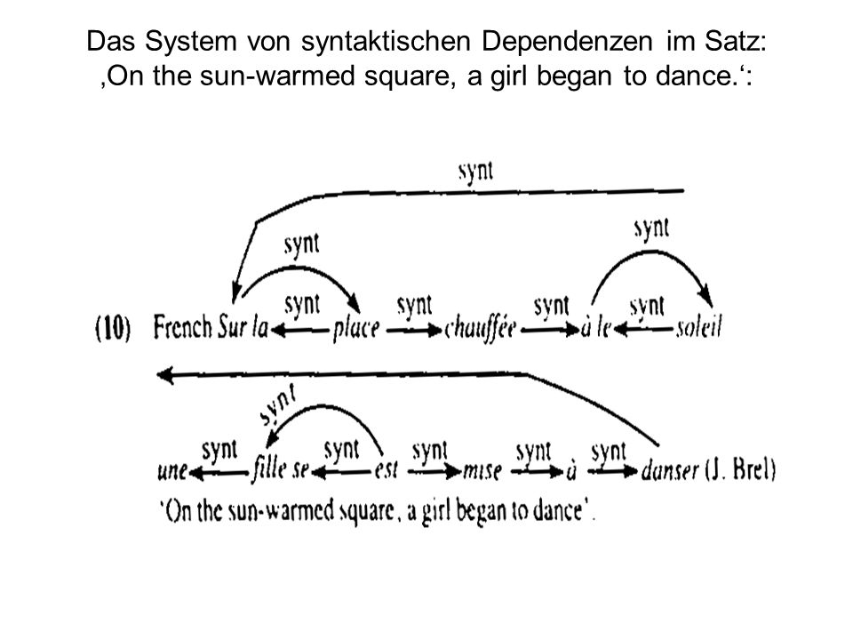 Das System von syntaktischen Dependenzen im Satz: 'On the sun-warmed square, a girl began to dance.':