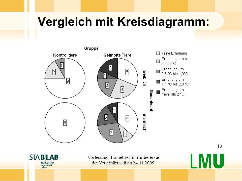 Vergleich mit Kreisdiagramm: