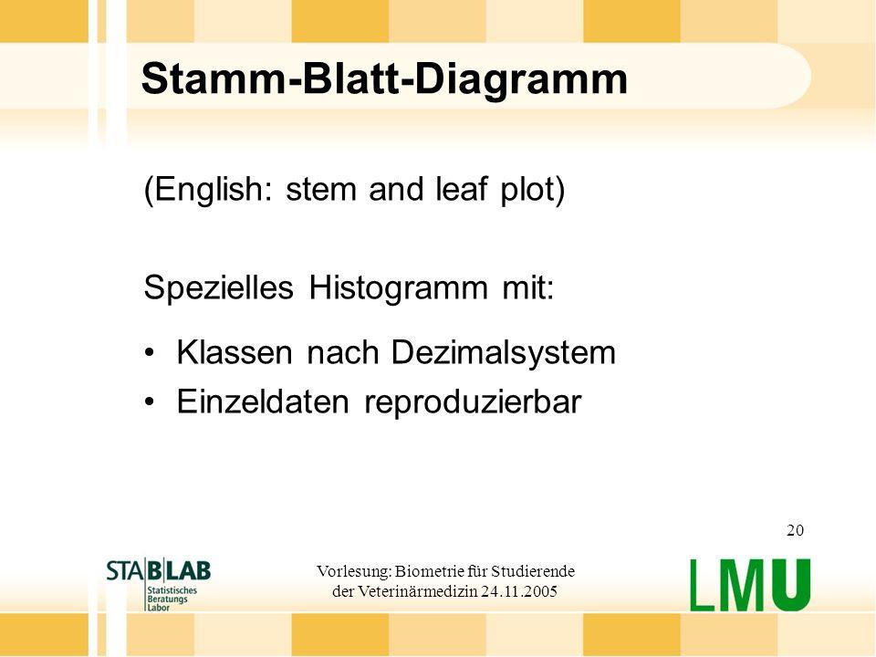 Stamm-Blatt-Diagramm