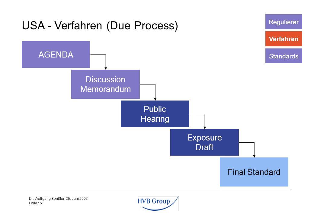 USA - Verfahren (Due Process)