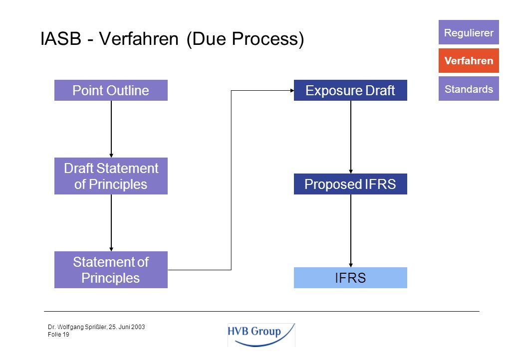 IASB - Verfahren (Due Process)