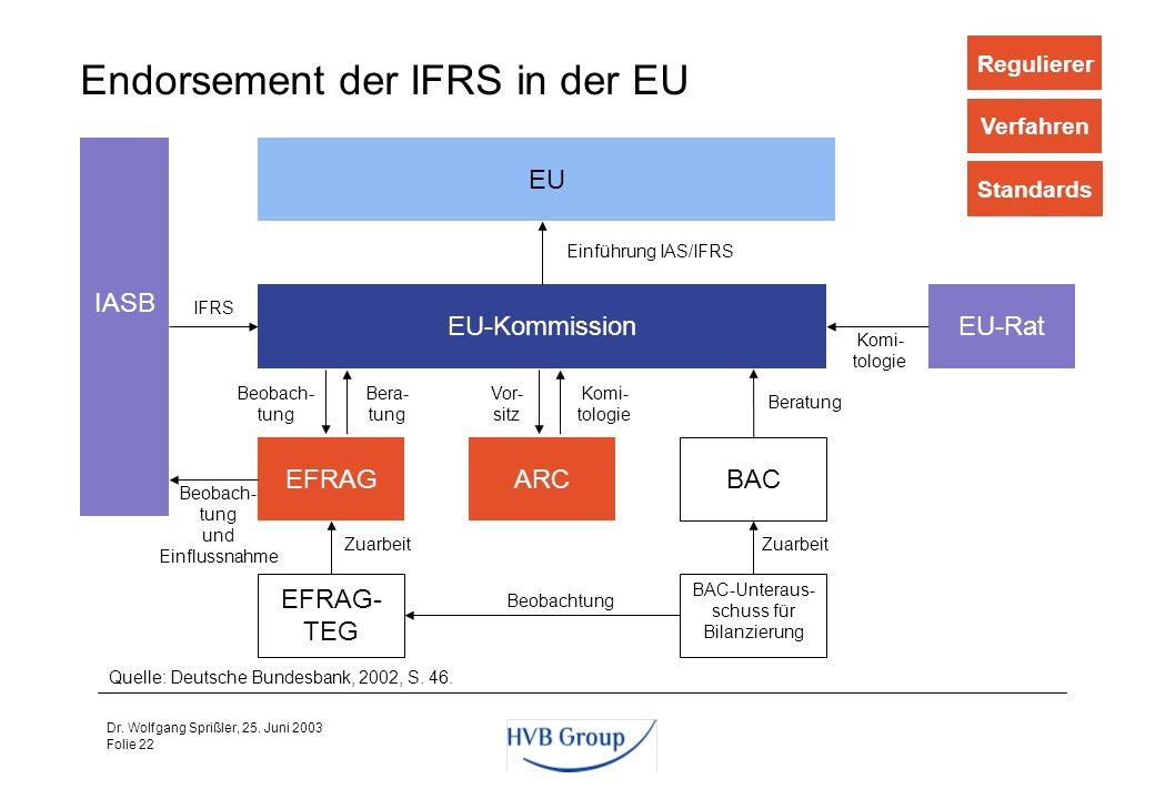 Endorsement der IFRS in der EU