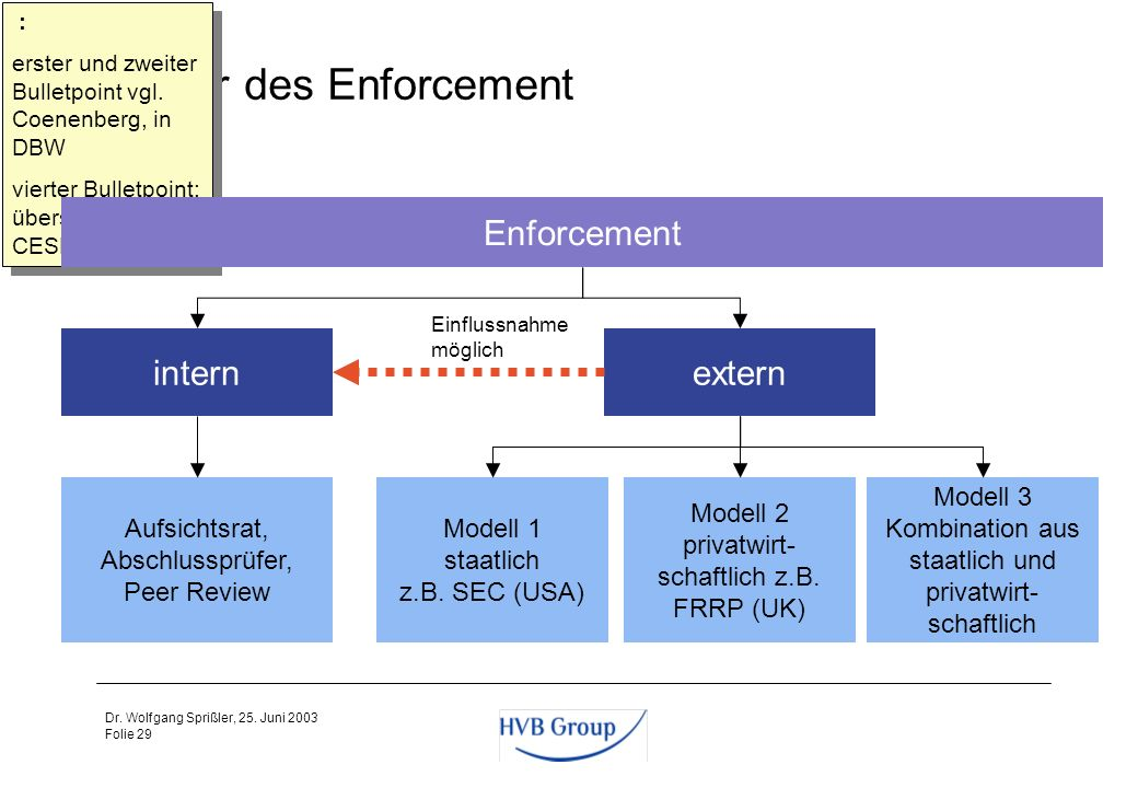 Struktur des Enforcement