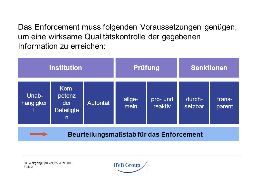 Das Enforcement muss folgenden Voraussetzungen genügen, um eine wirksame Qualitätskontrolle der gegebenen Information zu erreichen: