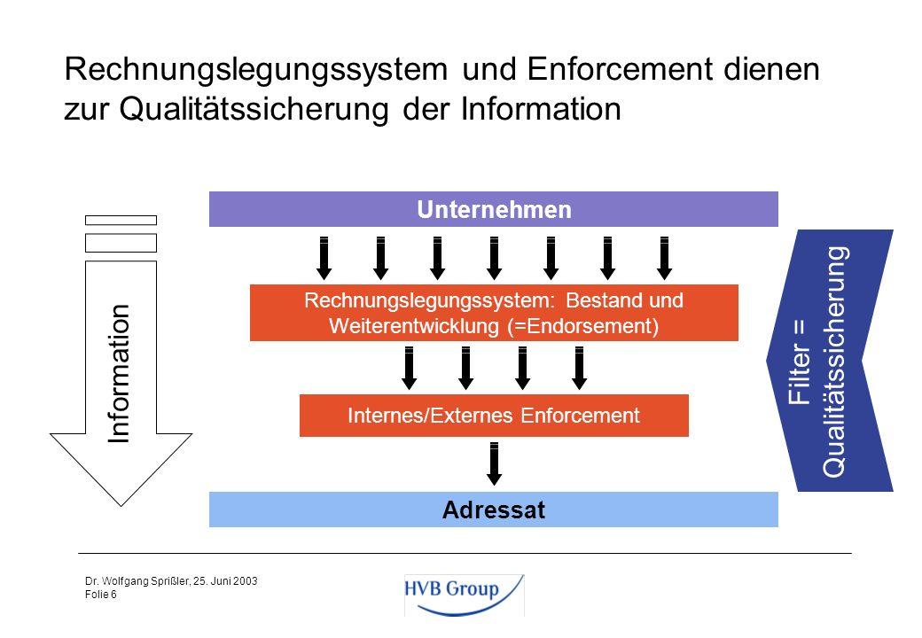 Rechnungslegungssystem und Enforcement dienen zur Qualitätssicherung der Information