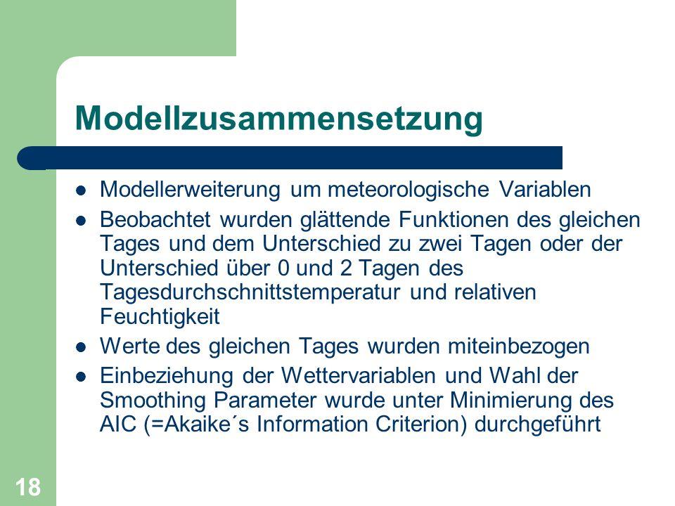 Modellzusammensetzung