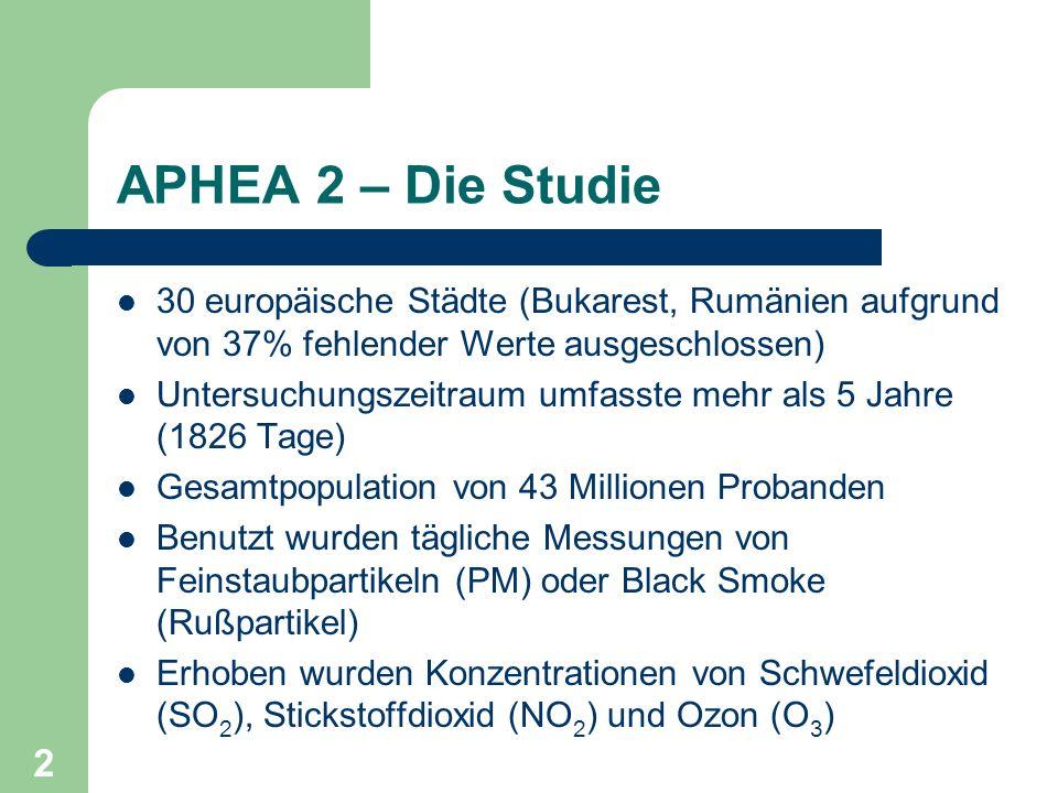 APHEA 2 – Die Studie 30 europäische Städte (Bukarest, Rumänien aufgrund von 37% fehlender Werte ausgeschlossen)
