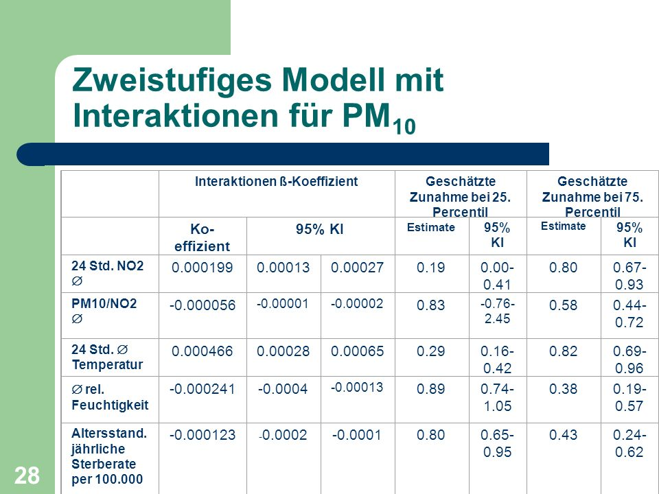 Zweistufiges Modell mit Interaktionen für PM10