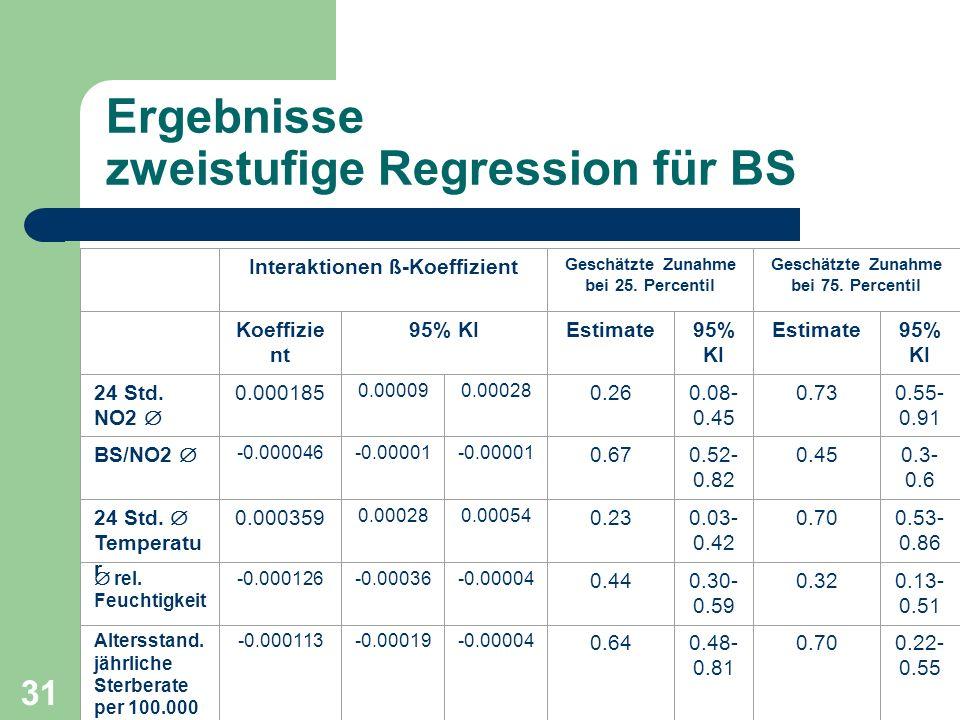 Ergebnisse zweistufige Regression für BS