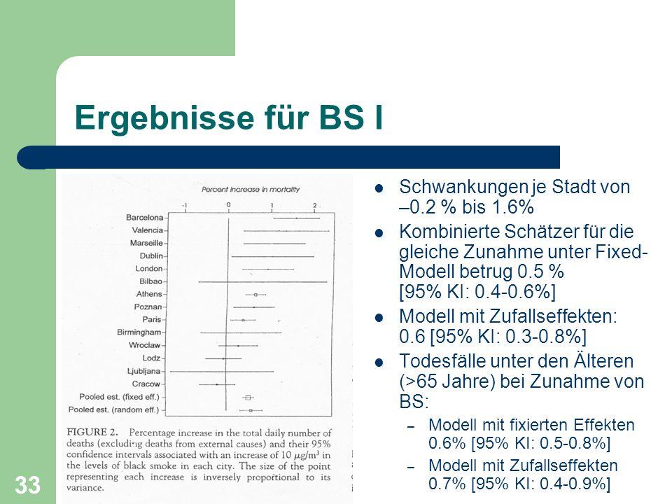 Ergebnisse für BS I Schwankungen je Stadt von –0.2 % bis 1.6%