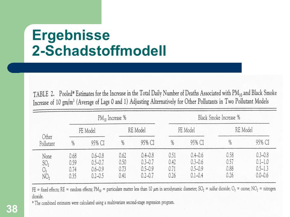 Ergebnisse 2-Schadstoffmodell