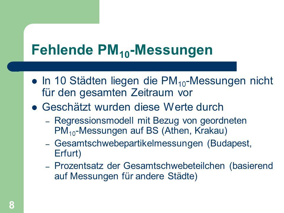 Fehlende PM10-Messungen