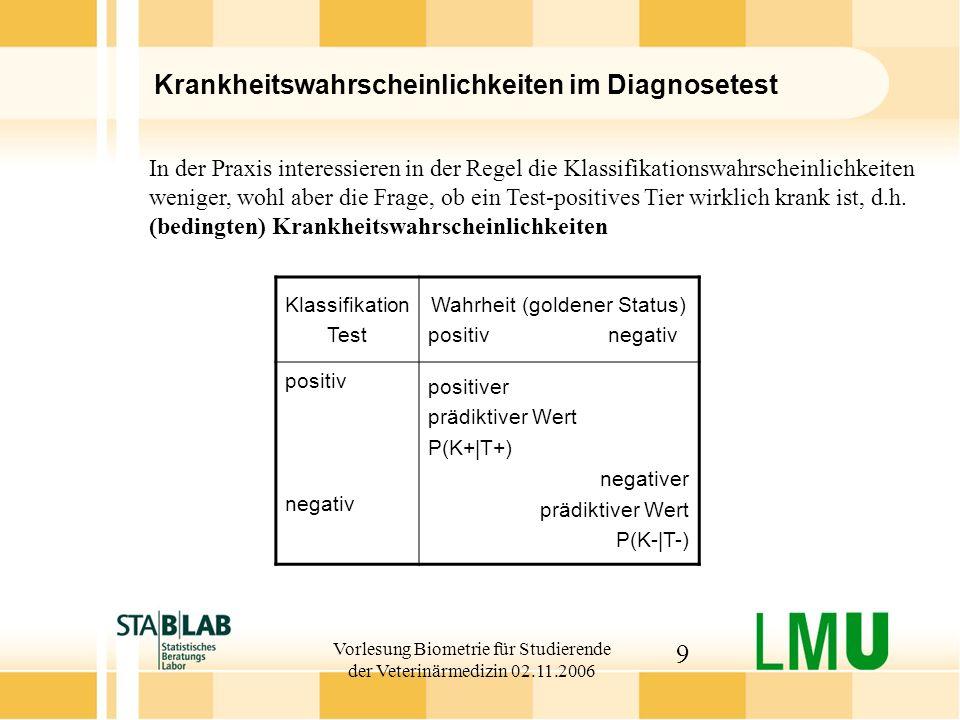 Krankheitswahrscheinlichkeiten im Diagnosetest