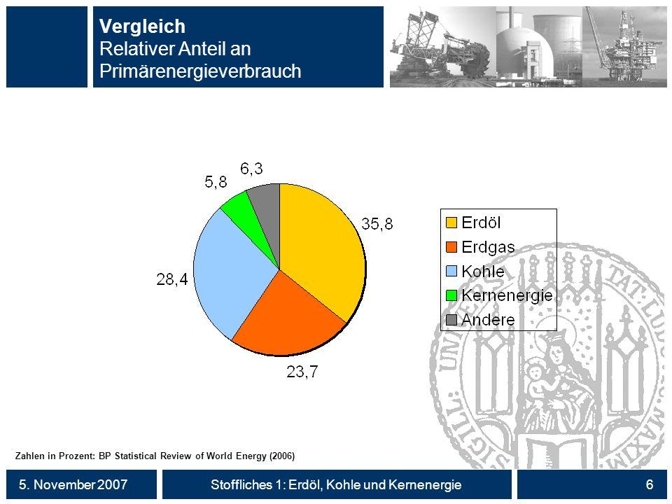 Vergleich Relativer Anteil an Primärenergieverbrauch