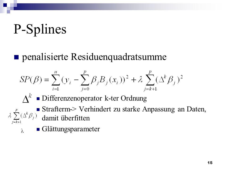 P-Splines penalisierte Residuenquadratsumme