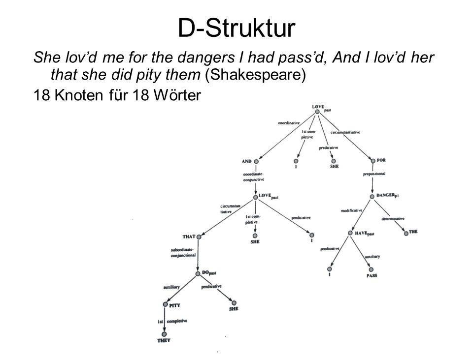 D-StrukturShe lov'd me for the dangers I had pass'd, And I lov'd her that she did pity them (Shakespeare)