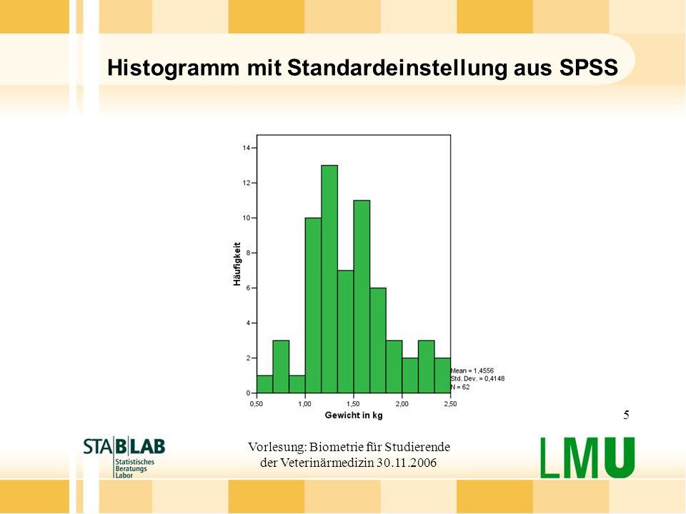Histogramm mit Standardeinstellung aus SPSS