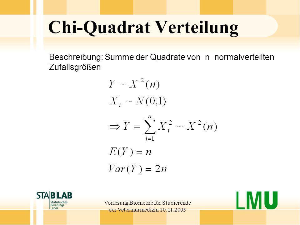 Chi-Quadrat Verteilung
