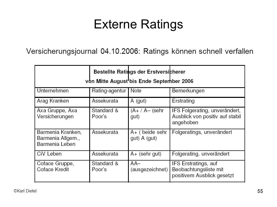 Versicherungsjournal 04.10.2006: Ratings können schnell verfallen
