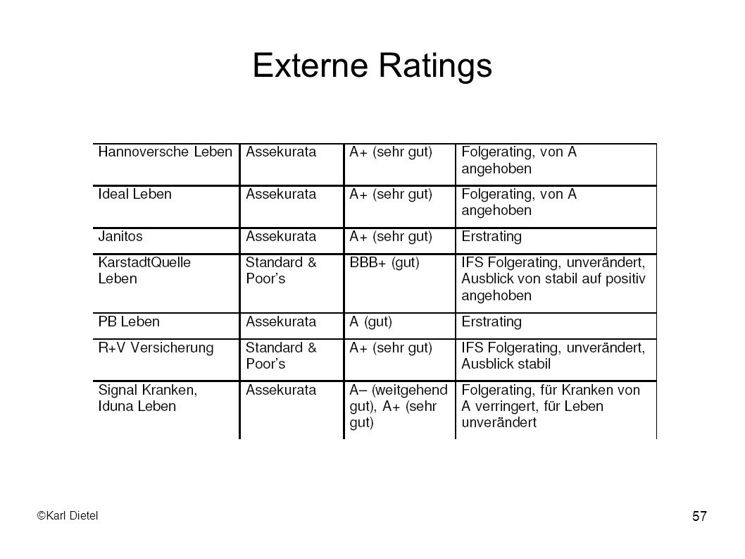 Externe Ratings ©Karl Dietel