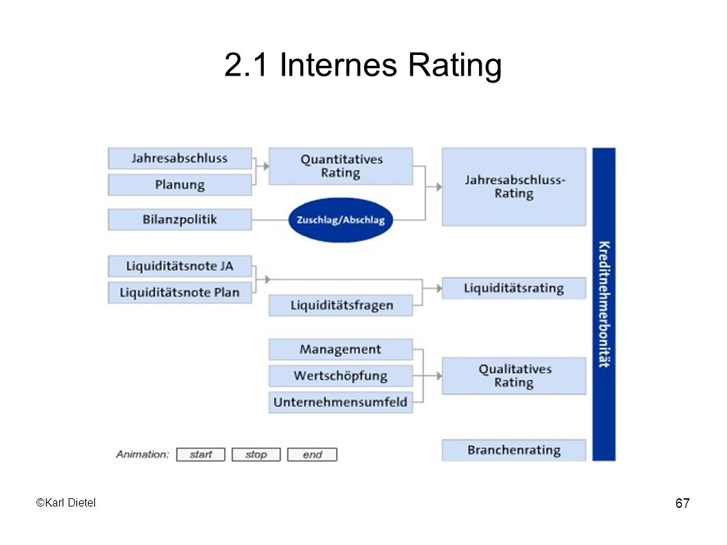 2.1 Internes Rating ©Karl Dietel