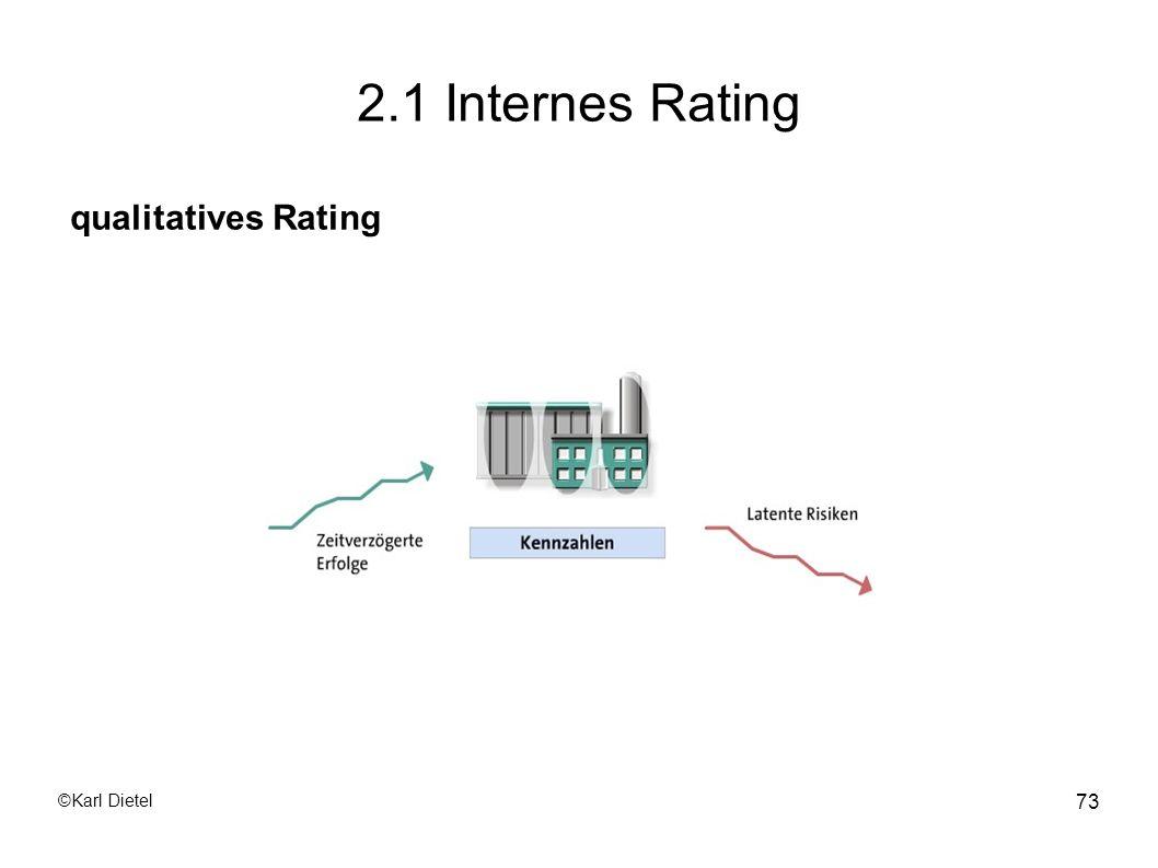 2.1 Internes Rating qualitatives Rating ©Karl Dietel