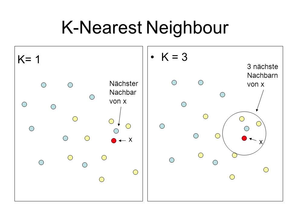 K-Nearest Neighbour K = 3 K= 1 3 nächste Nachbarn von x