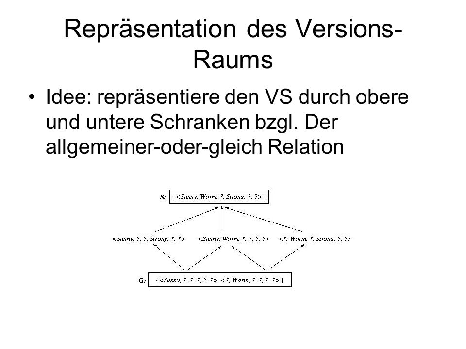 Repräsentation des Versions-Raums