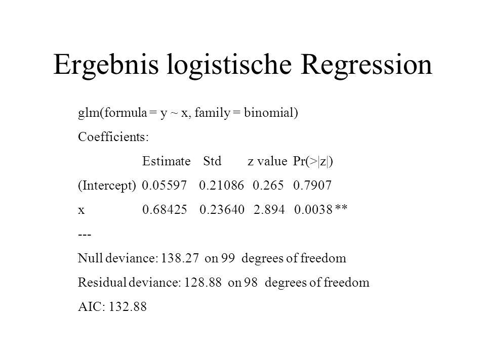 Ergebnis logistische Regression